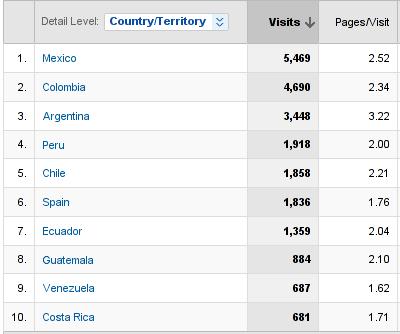 tabla de visitas por región